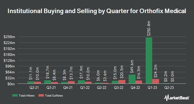 Institutional Ownership by Quarter for Orthofix Medical (NASDAQ:OFIX)
