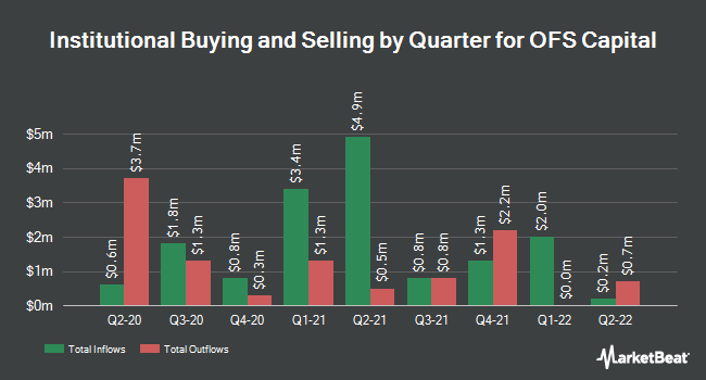Institutional Ownership by Quarter for OFS Capital Corporation (NASDAQ:OFS)