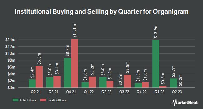 Institutional Ownership by Quarter for OrganiGram (NASDAQ:OGI)