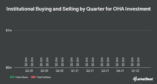 Institutional Ownership by Quarter for OHA Investment Corporation (NASDAQ:OHAI)