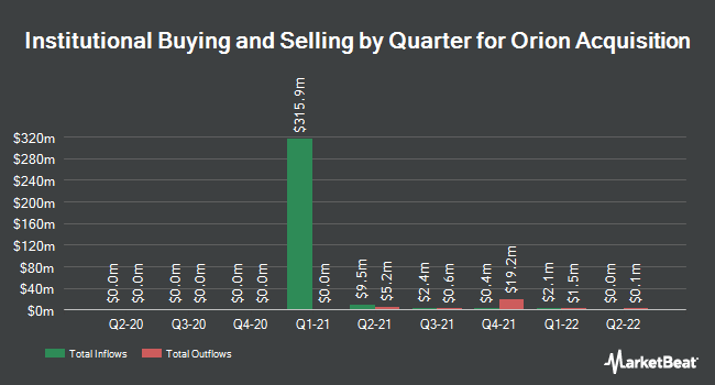 Institutional Ownership by Quarter for Orion Acquisition (NASDAQ:OHPAU)