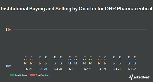 Institutional Ownership by Quarter for Ohr Pharmaceuticals (NASDAQ:OHRP)