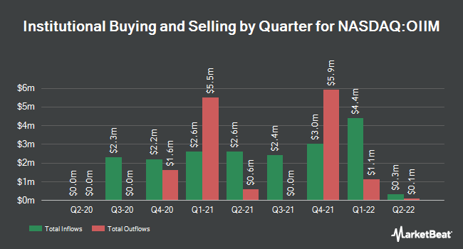 Institutional Ownership by Quarter for O2Micro International Limited (NASDAQ:OIIM)
