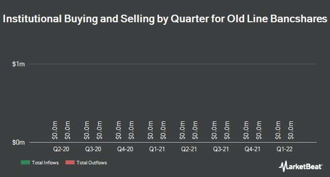 Institutional Ownership by Quarter for Old Line Bancshares (NASDAQ:OLBK)