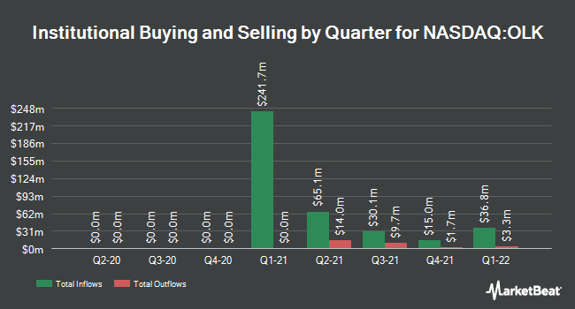 Institutional Ownership by Quarter for Olink Holding AB (publ) (NASDAQ:OLK)