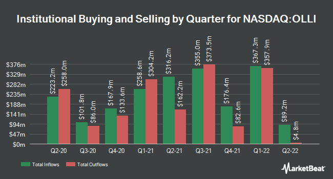Institutional Ownership by Quarter for Ollie`s Bargain Outlet (NASDAQ:OLLI)