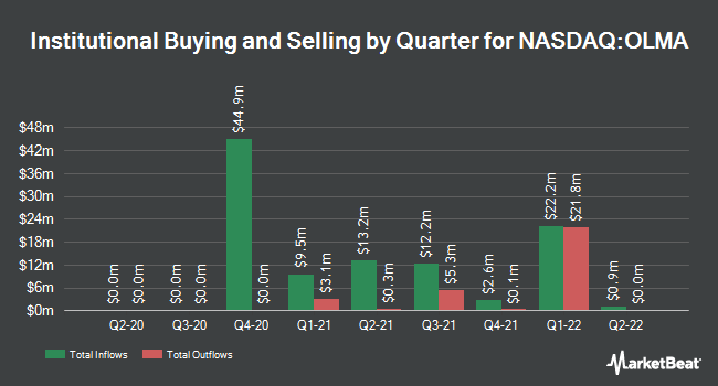 Institutional Ownership by Quarter for Olema Pharmaceuticals (NASDAQ:OLMA)
