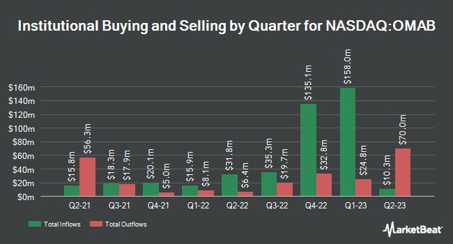 Institutional Ownership by Quarter for Grupo Aeroportuario del Centro Norte S.A.B. de C.V. (NASDAQ:OMAB)