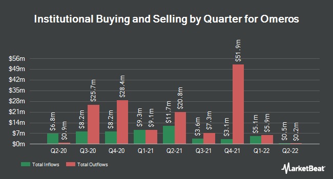 Institutional Ownership by Quarter for Omeros Corporation (NASDAQ:OMER)