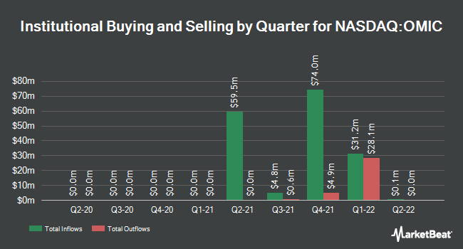 Institutional Ownership by Quarter for Singular Genomics Systems (NASDAQ:OMIC)
