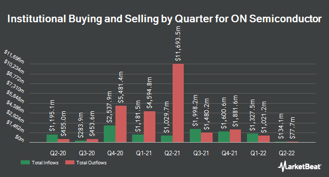 Institutional Ownership by Quarter for ON Semiconductor (NASDAQ:ON)