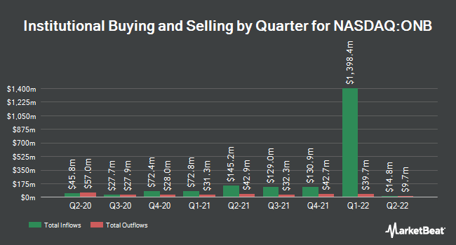 Institutional Ownership by Quarter for Old National Bancorp (NASDAQ:ONB)