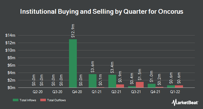 Institutional Ownership by Quarter for Oncorus (NASDAQ:ONCR)