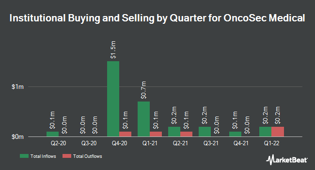 Institutional Ownership by Quarter for OncoSec Medical Incorporated (NASDAQ:ONCS)