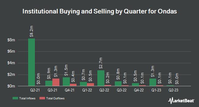 Institutional Ownership by Quarter for Ondas (NASDAQ:ONDS)