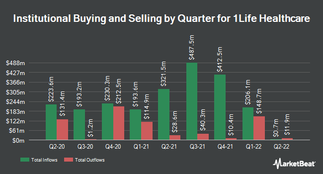 Institutional Ownership by Quarter for 1Life Healthcare (NASDAQ:ONEM)