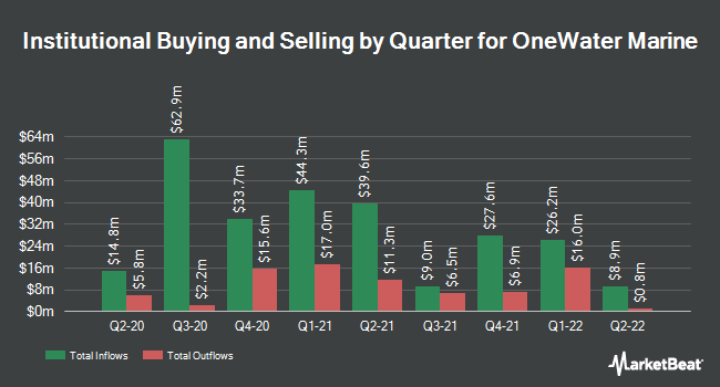 Institutional Ownership by Quarter for OneWater Marine (NASDAQ:ONEW)