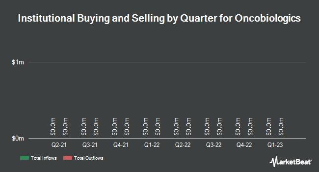 Insider Trading History for Oncobiologics (NASDAQ:ONS)