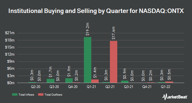 Institutional Ownership by Quarter for Onconova Therapeutics (NASDAQ:ONTX)