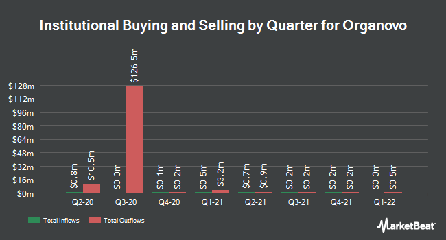 Institutional Ownership by Quarter for Organovo Holdings (NASDAQ:ONVO)