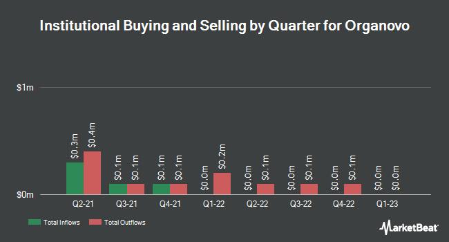 Institutional Ownership by Quarter for Organovo (NASDAQ:ONVO)