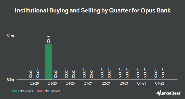 Institutional Ownership by Quarter for Opus Bank (NASDAQ:OPB)