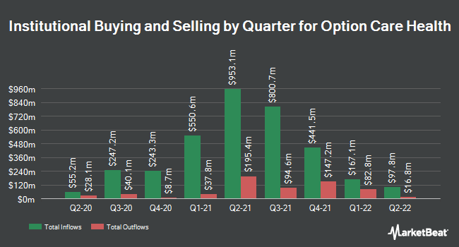 Institutional Ownership by Quarter for Option Care Health (NASDAQ:OPCH)