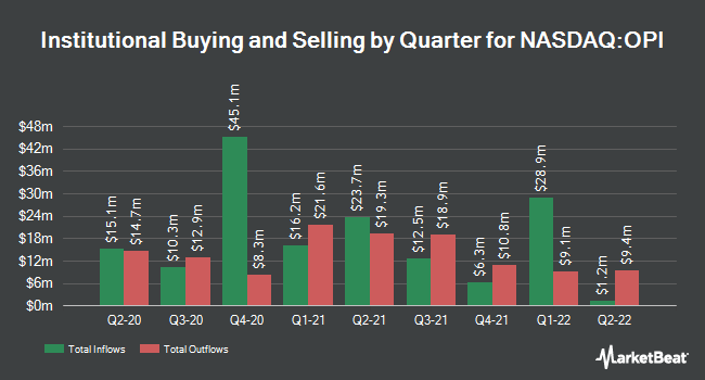 Institutional Ownership by Quarter for Office Properties Income Trust (NASDAQ:OPI)