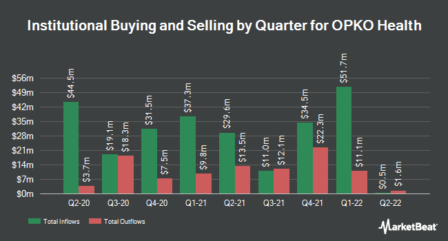 Institutional Ownership by Quarter for Opko Health (NASDAQ:OPK)