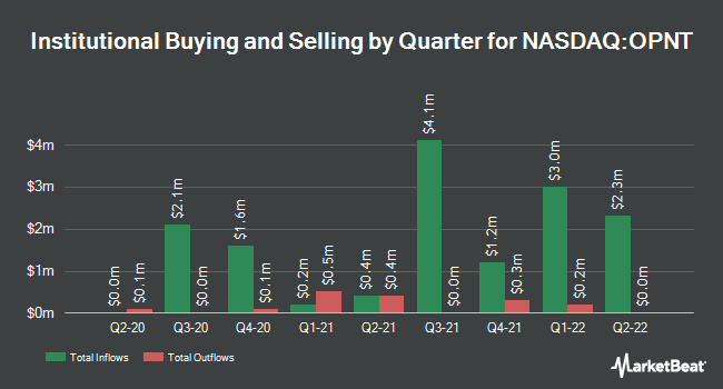 Institutional Ownership by Quarter for Opiant Pharmaceuticals (NASDAQ:OPNT)