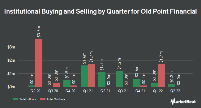 Institutional Ownership by Quarter for Old Point Financial Corporation (NASDAQ:OPOF)