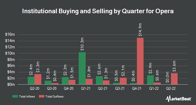 Institutional Ownership by Quarter for Opera (NASDAQ:OPRA)