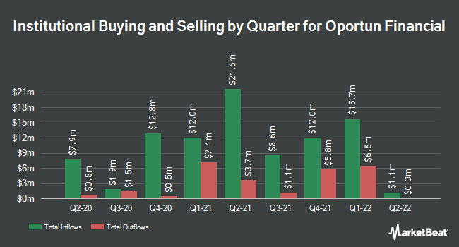 Institutional Ownership by Quarter for Oportun Financial (NASDAQ:OPRT)