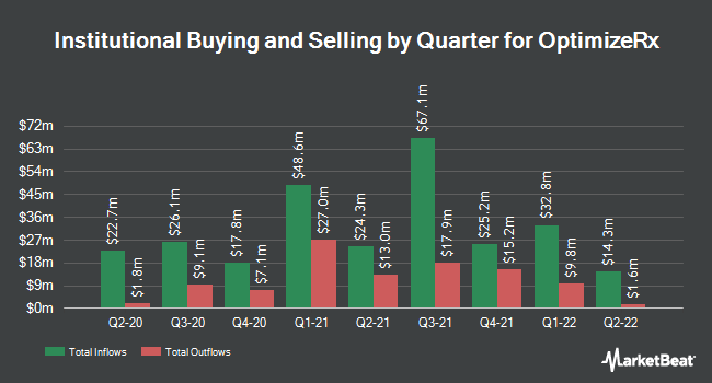 Institutional Ownership by Quarter for OptimizeRx (NASDAQ:OPRX)