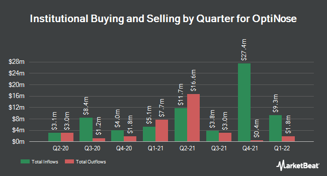 Institutional Ownership by Quarter for OptiNose (NASDAQ:OPTN)