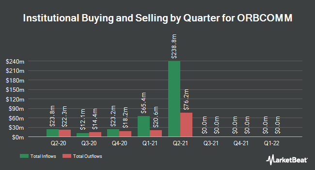 Institutional Ownership by Quarter for ORBCOMM (NASDAQ:ORBC)