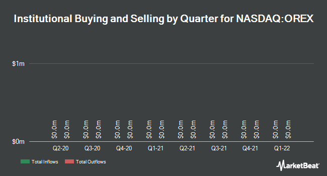 Institutional Ownership by Quarter for Orexigen Therapeutics (NASDAQ:OREX)