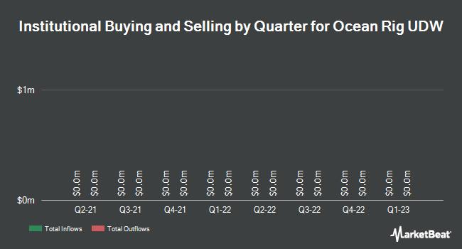 Institutional Ownership by Quarter for Ocean Rig UDW (NASDAQ:ORIG)