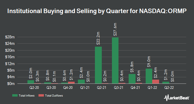 Insider Trading History for Oramed Pharmaceuticals (NASDAQ:ORMP)