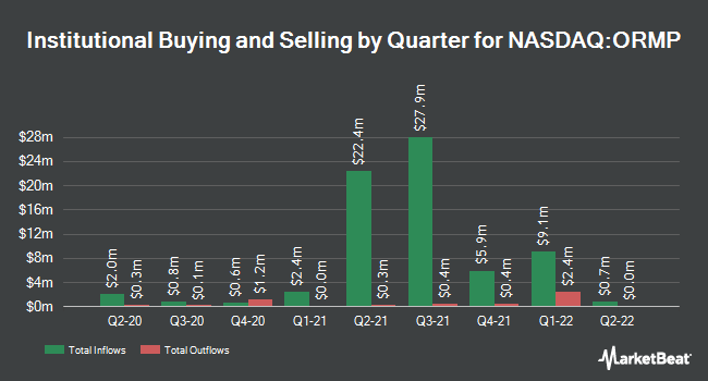 Institutional Ownership by Quarter for Oramed Pharmaceuticals (NASDAQ:ORMP)