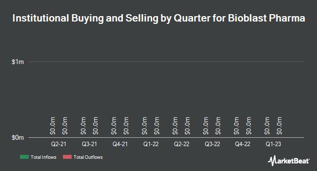 Institutional Ownership by Quarter for Bio Blast Pharma (NASDAQ:ORPN)