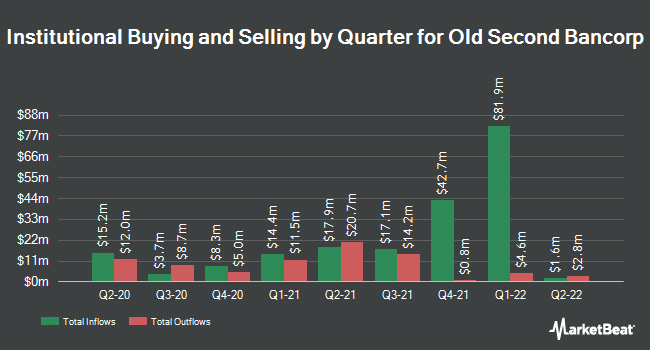 Institutional Ownership by Quarter for Old Second Bancorp (NASDAQ:OSBC)