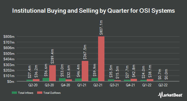 Institutional Ownership by Quarter for OSI Systems (NASDAQ:OSIS)