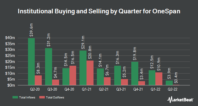 Institutional Ownership by Quarter for Onespan (NASDAQ:OSPN)