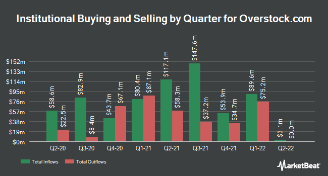 Institutional Ownership by Quarter for Overstock.com (NASDAQ:OSTK)