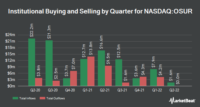 Institutional Ownership by Quarter for OraSure Technologies (NASDAQ:OSUR)