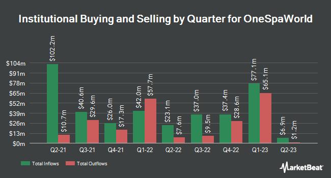 Institutional Ownership by Quarter for OneSpaWorld (NASDAQ:OSW)