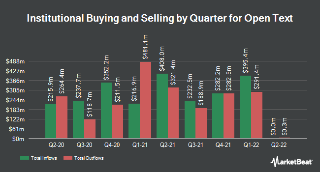 Institutional Ownership by Quarter for Open Text (NASDAQ:OTEX)