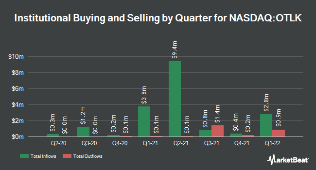 Institutional Ownership by Quarter for Outlook Therapeutics (NASDAQ:OTLK)