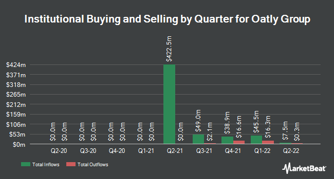 Institutional Ownership by Quarter for Oatly Group (NASDAQ:OTLY)